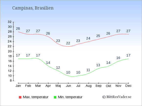 Genomsnittliga temperaturer i Campinas -natt och dag: Januari 17;28. Februari 17;27. Mars 17;27. April 14;26. Maj 12;23. Juni 10;22. Juli 10;23. Augusti 11;24. September 13;25. Oktober 14;26. November 16;27. December 17;27.