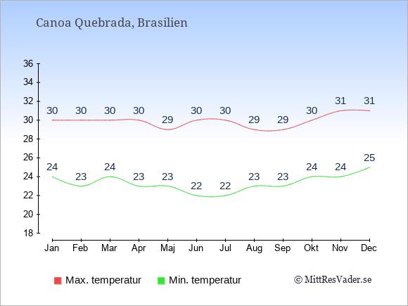 Genomsnittliga temperaturer i Canoa Quebrada -natt och dag: Januari 24;30. Februari 23;30. Mars 24;30. April 23;30. Maj 23;29. Juni 22;30. Juli 22;30. Augusti 23;29. September 23;29. Oktober 24;30. November 24;31. December 25;31.