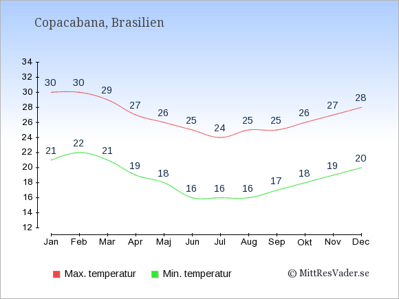 Genomsnittliga temperaturer på Copacabana -natt och dag: Januari 21;30. Februari 22;30. Mars 21;29. April 19;27. Maj 18;26. Juni 16;25. Juli 16;24. Augusti 16;25. September 17;25. Oktober 18;26. November 19;27. December 20;28.