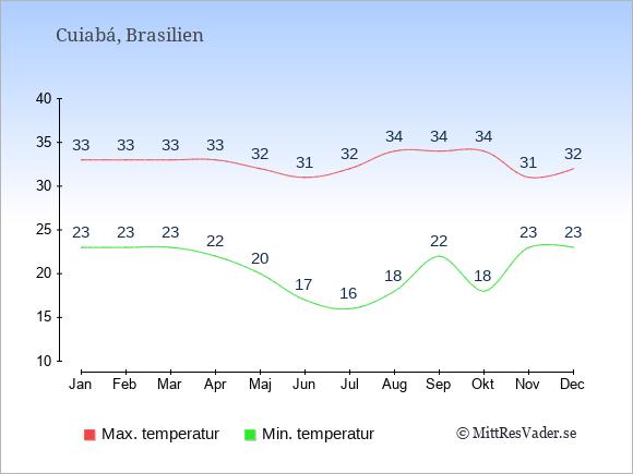 Genomsnittliga temperaturer i Cuiabá -natt och dag: Januari 23;33. Februari 23;33. Mars 23;33. April 22;33. Maj 20;32. Juni 17;31. Juli 16;32. Augusti 18;34. September 22;34. Oktober 18;34. November 23;31. December 23;32.