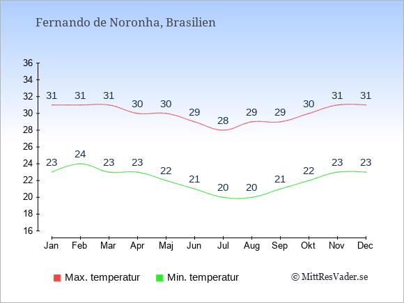 Genomsnittliga temperaturer på Fernando de Noronha -natt och dag: Januari 23;31. Februari 24;31. Mars 23;31. April 23;30. Maj 22;30. Juni 21;29. Juli 20;28. Augusti 20;29. September 21;29. Oktober 22;30. November 23;31. December 23;31.