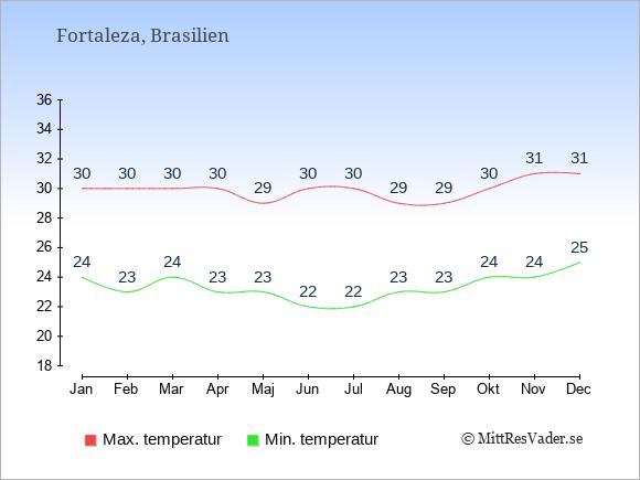 Genomsnittliga temperaturer i Fortaleza -natt och dag: Januari 24;30. Februari 23;30. Mars 24;30. April 23;30. Maj 23;29. Juni 22;30. Juli 22;30. Augusti 23;29. September 23;29. Oktober 24;30. November 24;31. December 25;31.