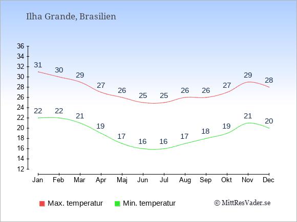 Genomsnittliga temperaturer på Ilha Grande -natt och dag: Januari 22;31. Februari 22;30. Mars 21;29. April 19;27. Maj 17;26. Juni 16;25. Juli 16;25. Augusti 17;26. September 18;26. Oktober 19;27. November 21;29. December 20;28.