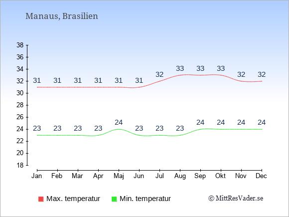 Genomsnittliga temperaturer i Manaus -natt och dag: Januari 23;31. Februari 23;31. Mars 23;31. April 23;31. Maj 24;31. Juni 23;31. Juli 23;32. Augusti 23;33. September 24;33. Oktober 24;33. November 24;32. December 24;32.