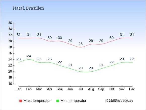 Temperaturer i Natal -dag och natt.