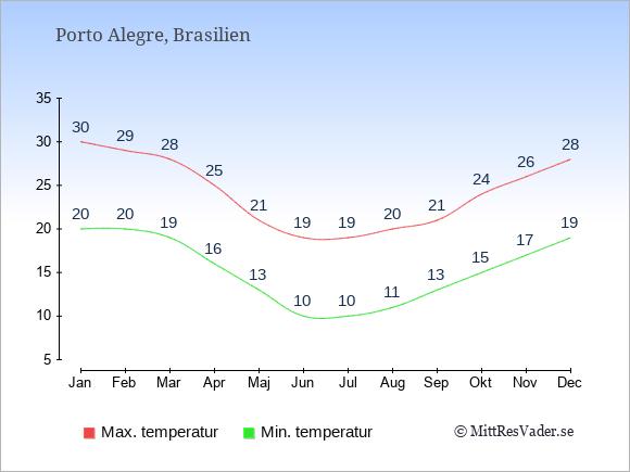 Genomsnittliga temperaturer i Porto Alegre -natt och dag: Januari 20;30. Februari 20;29. Mars 19;28. April 16;25. Maj 13;21. Juni 10;19. Juli 10;19. Augusti 11;20. September 13;21. Oktober 15;24. November 17;26. December 19;28.