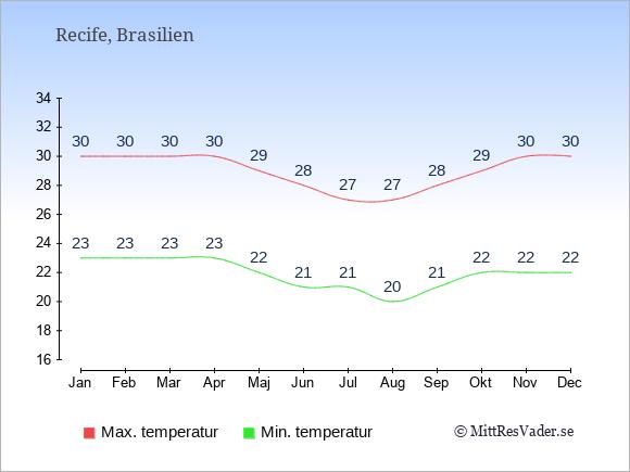 Genomsnittliga temperaturer i Recife -natt och dag: Januari 23;30. Februari 23;30. Mars 23;30. April 23;30. Maj 22;29. Juni 21;28. Juli 21;27. Augusti 20;27. September 21;28. Oktober 22;29. November 22;30. December 22;30.