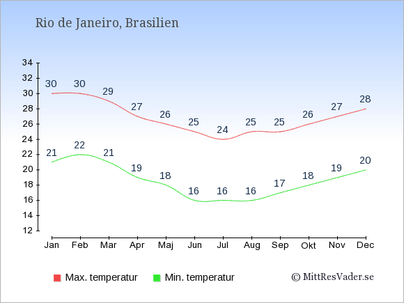 Temperaturer i Rio de Janeiro -dag och natt.