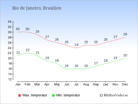 Genomsnittliga temperaturer i Rio de Janeiro -natt och dag: Januari 21;30. Februari 22;30. Mars 21;29. April 19;27. Maj 18;26. Juni 16;25. Juli 16;24. Augusti 16;25. September 17;25. Oktober 18;26. November 19;27. December 20;28.