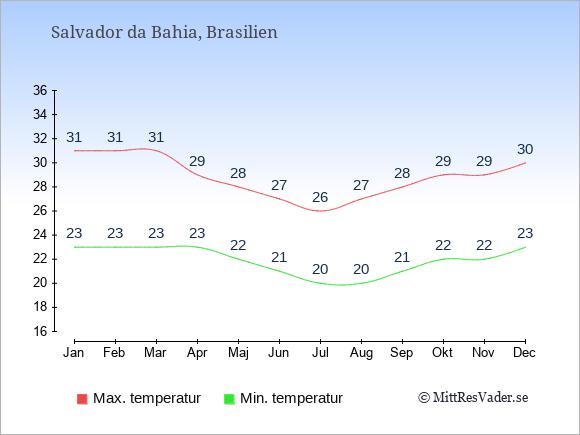 Genomsnittliga temperaturer i Salvador da Bahia -natt och dag: Januari 23;31. Februari 23;31. Mars 23;31. April 23;29. Maj 22;28. Juni 21;27. Juli 20;26. Augusti 20;27. September 21;28. Oktober 22;29. November 22;29. December 23;30.