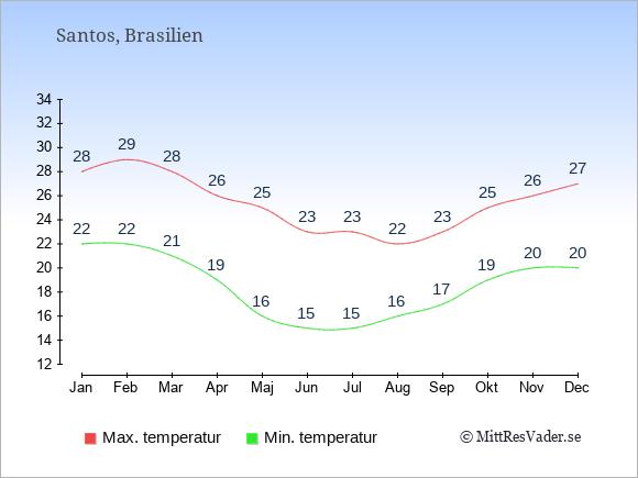 Genomsnittliga temperaturer i Santos -natt och dag: Januari 22;28. Februari 22;29. Mars 21;28. April 19;26. Maj 16;25. Juni 15;23. Juli 15;23. Augusti 16;22. September 17;23. Oktober 19;25. November 20;26. December 20;27.