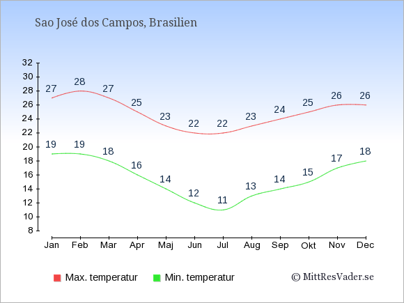 Temperaturer i Sao José dos Campos -dag och natt.