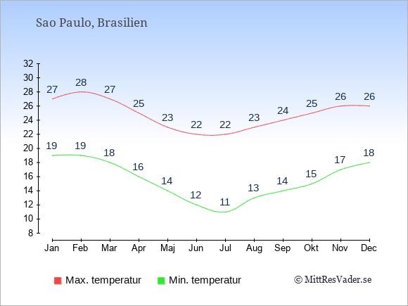 Temperaturer i Sao Paulo -dag och natt.