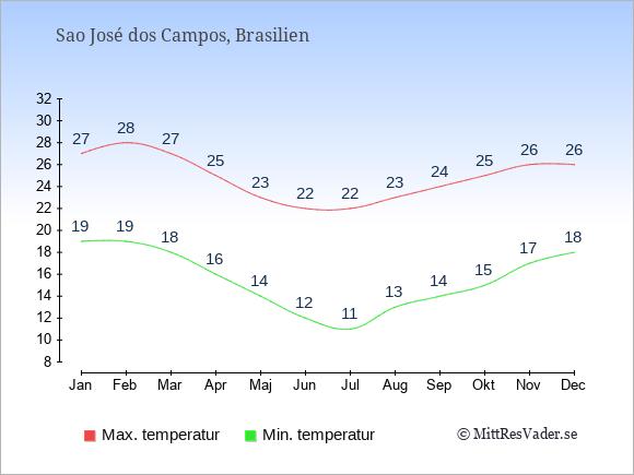 Genomsnittliga temperaturer i Sao José dos Campos -natt och dag: Januari 19;27. Februari 19;28. Mars 18;27. April 16;25. Maj 14;23. Juni 12;22. Juli 11;22. Augusti 13;23. September 14;24. Oktober 15;25. November 17;26. December 18;26.