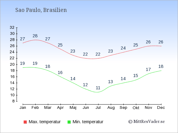 Genomsnittliga temperaturer i Sao Paulo -natt och dag: Januari 19;27. Februari 19;28. Mars 18;27. April 16;25. Maj 14;23. Juni 12;22. Juli 11;22. Augusti 13;23. September 14;24. Oktober 15;25. November 17;26. December 18;26.