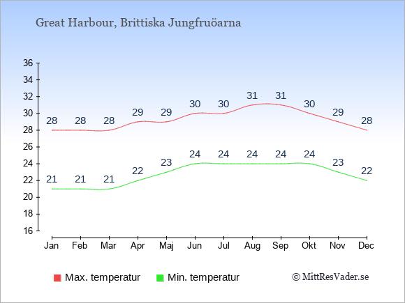 Temperaturer i Great Harbour -dag och natt.