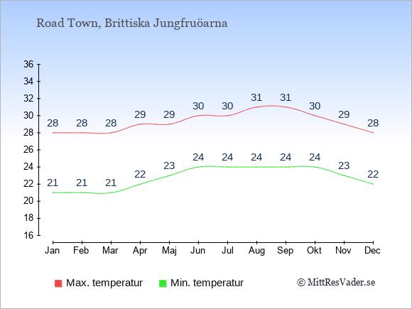 Temperaturer i Road Town -dag och natt.