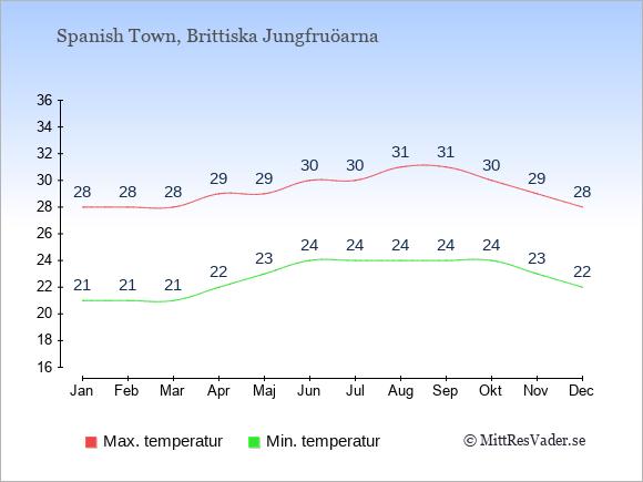 Temperaturer i Spanish Town -dag och natt.
