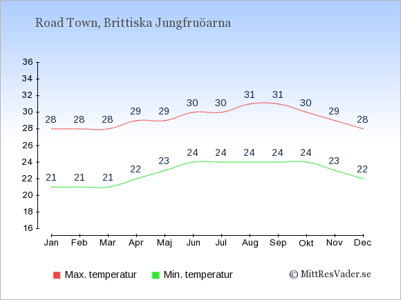 Genomsnittliga temperaturer på Brittiska Jungfruöarna -natt och dag: Januari 21;28. Februari 21;28. Mars 21;28. April 22;29. Maj 23;29. Juni 24;30. Juli 24;30. Augusti 24;31. September 24;31. Oktober 24;30. November 23;29. December 22;28.