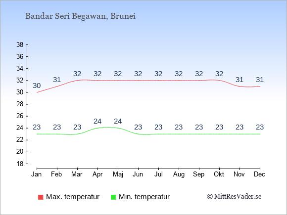 Genomsnittliga temperaturer i Bandar Seri Begawan -natt och dag: Januari 23;30. Februari 23;31. Mars 23;32. April 24;32. Maj 24;32. Juni 23;32. Juli 23;32. Augusti 23;32. September 23;32. Oktober 23;32. November 23;31. December 23;31.