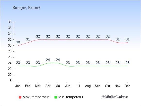 Genomsnittliga temperaturer i Bangar -natt och dag: Januari 23;30. Februari 23;31. Mars 23;32. April 24;32. Maj 24;32. Juni 23;32. Juli 23;32. Augusti 23;32. September 23;32. Oktober 23;32. November 23;31. December 23;31.