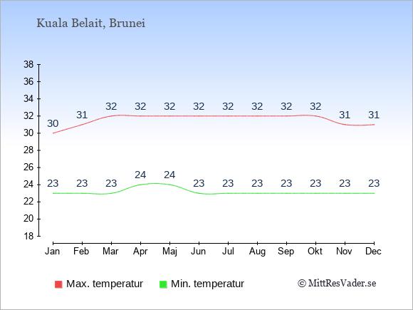 Genomsnittliga temperaturer i Kuala Belait -natt och dag: Januari 23;30. Februari 23;31. Mars 23;32. April 24;32. Maj 24;32. Juni 23;32. Juli 23;32. Augusti 23;32. September 23;32. Oktober 23;32. November 23;31. December 23;31.