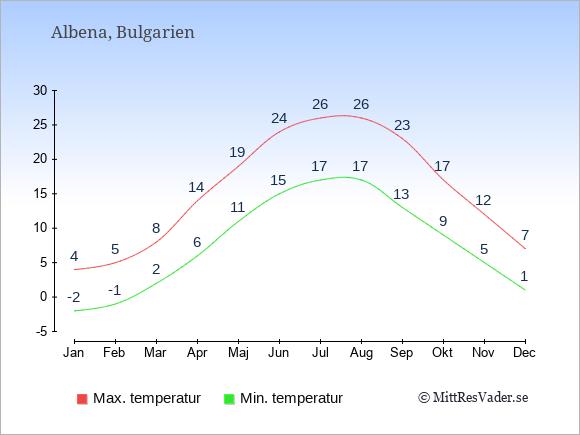Genomsnittliga temperaturer i Albena -natt och dag: Januari -2;4. Februari -1;5. Mars 2;8. April 6;14. Maj 11;19. Juni 15;24. Juli 17;26. Augusti 17;26. September 13;23. Oktober 9;17. November 5;12. December 1;7.