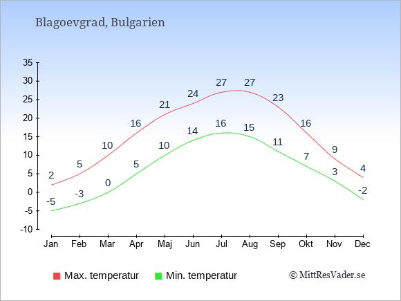Genomsnittliga temperaturer i Blagoevgrad -natt och dag: Januari -5;2. Februari -3;5. Mars 0;10. April 5;16. Maj 10;21. Juni 14;24. Juli 16;27. Augusti 15;27. September 11;23. Oktober 7;16. November 3;9. December -2;4.