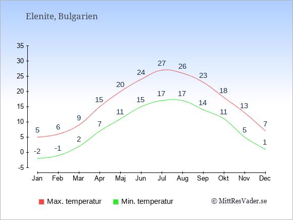 Genomsnittliga temperaturer i Elenite -natt och dag: Januari -2;5. Februari -1;6. Mars 2;9. April 7;15. Maj 11;20. Juni 15;24. Juli 17;27. Augusti 17;26. September 14;23. Oktober 11;18. November 5;13. December 1;7.