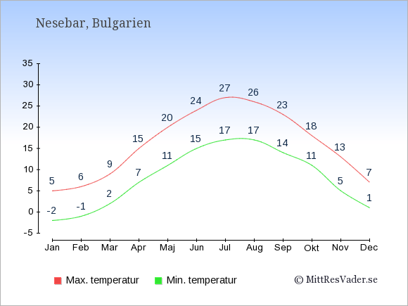 Genomsnittliga temperaturer i Nesebar -natt och dag: Januari -2;5. Februari -1;6. Mars 2;9. April 7;15. Maj 11;20. Juni 15;24. Juli 17;27. Augusti 17;26. September 14;23. Oktober 11;18. November 5;13. December 1;7.