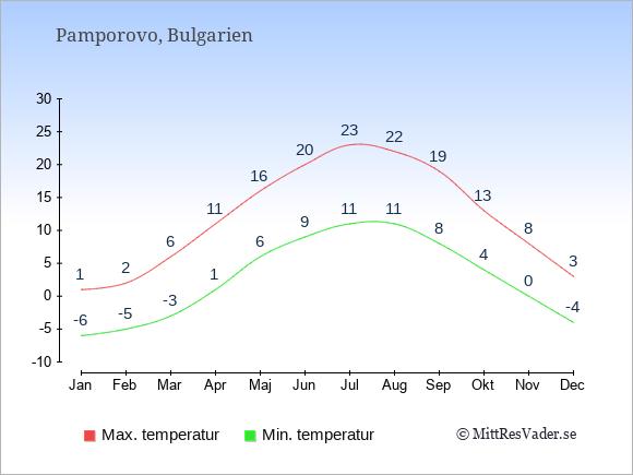 Genomsnittliga temperaturer i Pamporovo -natt och dag: Januari -6;1. Februari -5;2. Mars -3;6. April 1;11. Maj 6;16. Juni 9;20. Juli 11;23. Augusti 11;22. September 8;19. Oktober 4;13. November 0;8. December -4;3.