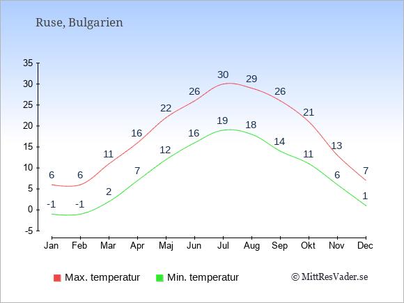 Genomsnittliga temperaturer i Ruse -natt och dag: Januari -1;6. Februari -1;6. Mars 2;11. April 7;16. Maj 12;22. Juni 16;26. Juli 19;30. Augusti 18;29. September 14;26. Oktober 11;21. November 6;13. December 1;7.