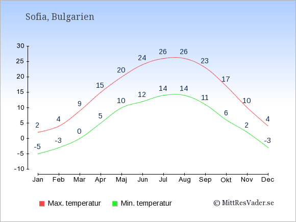 Genomsnittliga temperaturer i Bulgarien -natt och dag: Januari -5;2. Februari -3;4. Mars 0;9. April 5;15. Maj 10;20. Juni 12;24. Juli 14;26. Augusti 14;26. September 11;23. Oktober 6;17. November 2;10. December -3;4.