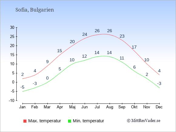 Temperaturer i Bulgarien -dag och natt.