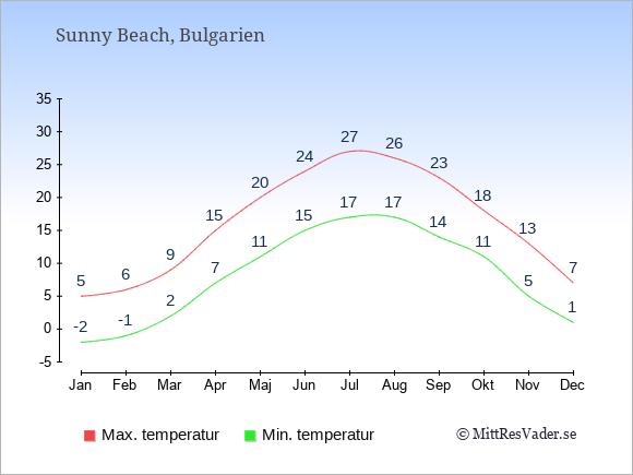 Genomsnittliga temperaturer i Sunny Beach -natt och dag: Januari -2;5. Februari -1;6. Mars 2;9. April 7;15. Maj 11;20. Juni 15;24. Juli 17;27. Augusti 17;26. September 14;23. Oktober 11;18. November 5;13. December 1;7.