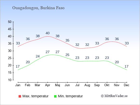 Temperaturer i Burkina Faso -dag och natt.