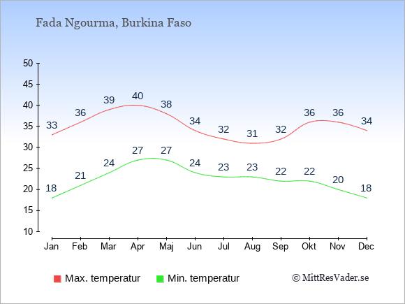 Genomsnittliga temperaturer i Fada Ngourma -natt och dag: Januari 18;33. Februari 21;36. Mars 24;39. April 27;40. Maj 27;38. Juni 24;34. Juli 23;32. Augusti 23;31. September 22;32. Oktober 22;36. November 20;36. December 18;34.