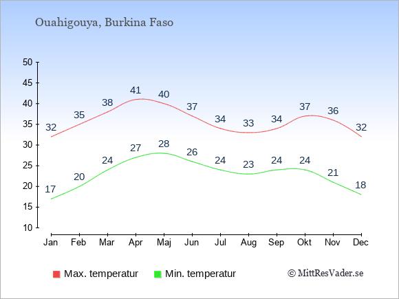 Genomsnittliga temperaturer i Ouahigouya -natt och dag: Januari 17;32. Februari 20;35. Mars 24;38. April 27;41. Maj 28;40. Juni 26;37. Juli 24;34. Augusti 23;33. September 24;34. Oktober 24;37. November 21;36. December 18;32.