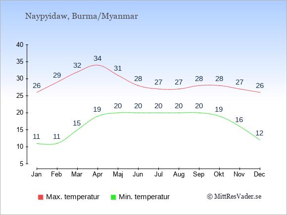 Genomsnittliga temperaturer i Burma/Myanmar -natt och dag: Januari 11;26. Februari 11;29. Mars 15;32. April 19;34. Maj 20;31. Juni 20;28. Juli 20;27. Augusti 20;27. September 20;28. Oktober 19;28. November 16;27. December 12;26.