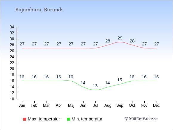 Genomsnittliga temperaturer i Burundi -natt och dag: Januari 16;27. Februari 16;27. Mars 16;27. April 16;27. Maj 16;27. Juni 14;27. Juli 13;27. Augusti 14;28. September 15;29. Oktober 16;28. November 16;27. December 16;27.