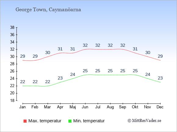 Genomsnittliga temperaturer på Caymanöarna -natt och dag: Januari 22;29. Februari 22;29. Mars 22;30. April 23;31. Maj 24;31. Juni 25;32. Juli 25;32. Augusti 25;32. September 25;32. Oktober 25;31. November 24;30. December 23;29.