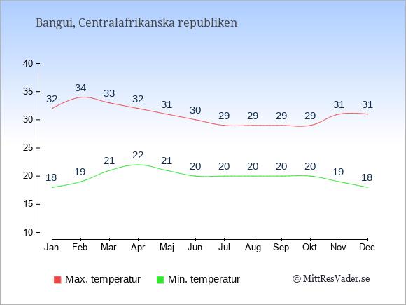Temperaturer i Centralafrikanska republiken -dag och natt.