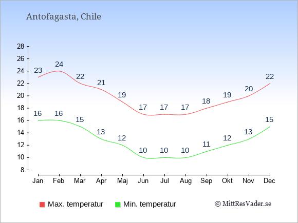 Temperaturer i Antofagasta -dag och natt.