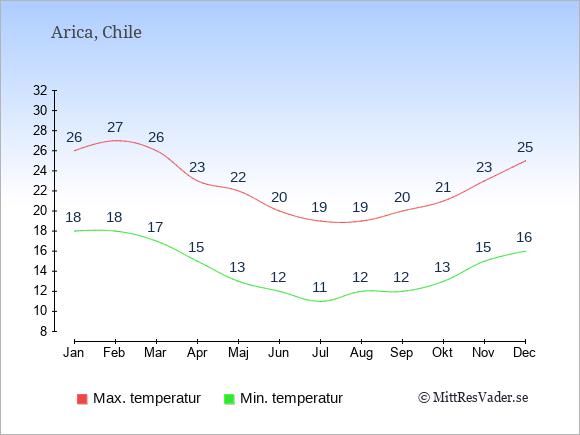 Genomsnittliga temperaturer i Arica -natt och dag: Januari 18;26. Februari 18;27. Mars 17;26. April 15;23. Maj 13;22. Juni 12;20. Juli 11;19. Augusti 12;19. September 12;20. Oktober 13;21. November 15;23. December 16;25.
