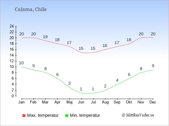 Temperaturer i Calama -dag och natt.