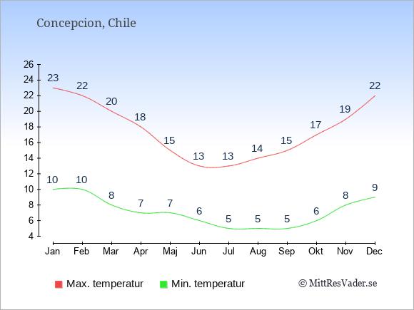 Temperaturer i Concepcion -dag och natt.