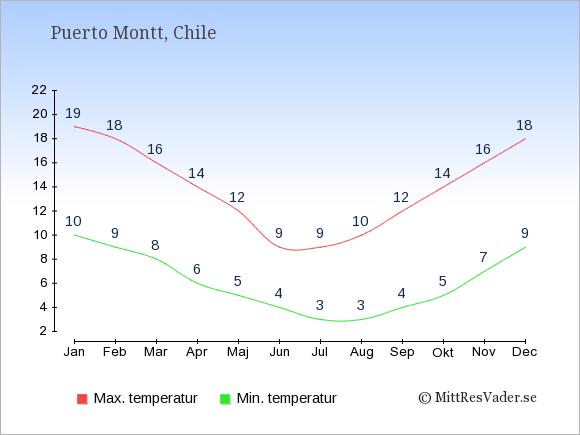 Temperaturer i Puerto Montt -dag och natt.