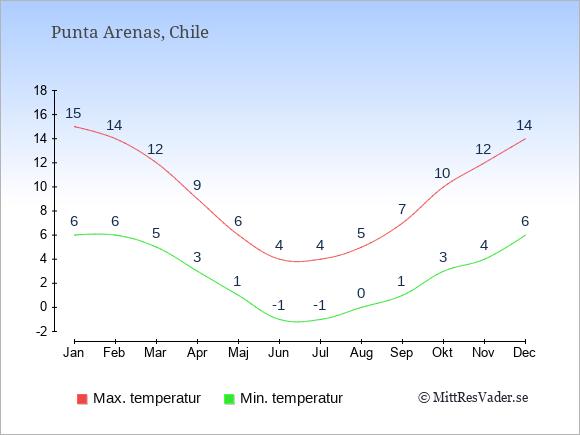 Årliga temperaturer för Punta Arenas i Chile.