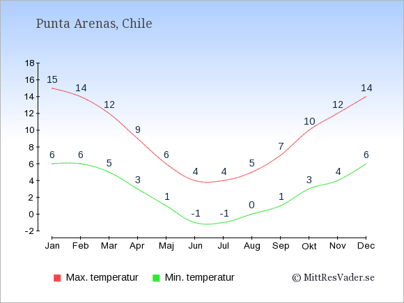 Genomsnittliga temperaturer i Punta Arenas -natt och dag: Januari 6;15. Februari 6;14. Mars 5;12. April 3;9. Maj 1;6. Juni -1;4. Juli -1;4. Augusti 0;5. September 1;7. Oktober 3;10. November 4;12. December 6;14.