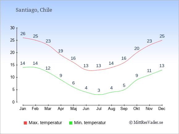 Genomsnittliga temperaturer i Santiago -natt och dag: Januari 14;26. Februari 14;25. Mars 12;23. April 9;19. Maj 6;16. Juni 4;13. Juli 3;13. Augusti 4;14. September 5;16. Oktober 9;20. November 11;23. December 13;25.